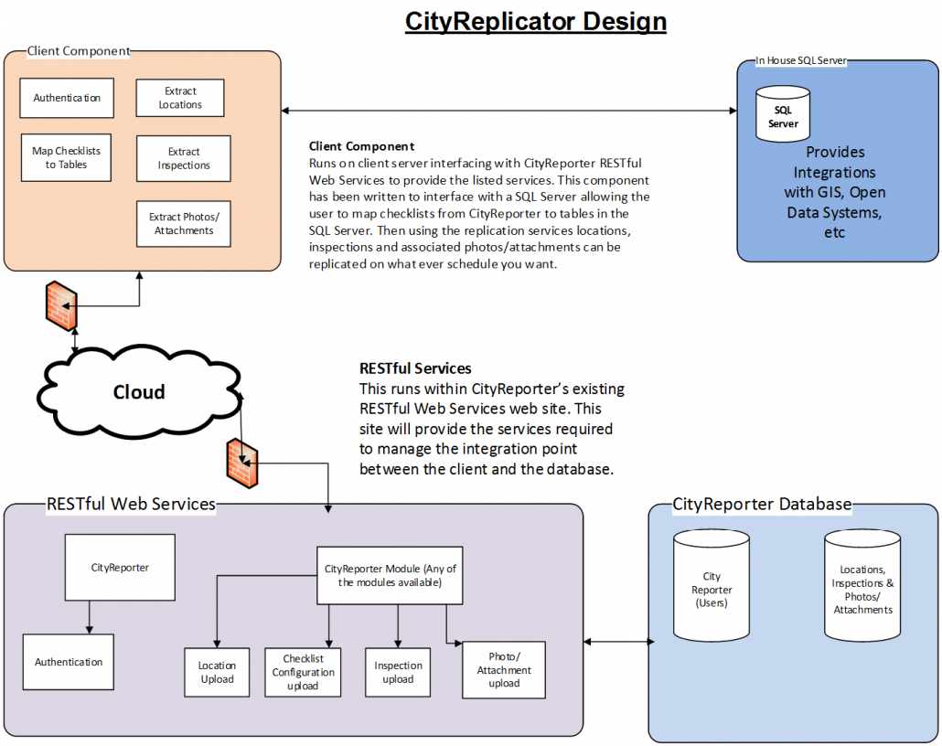 CityReplicator Data Integration Infographic